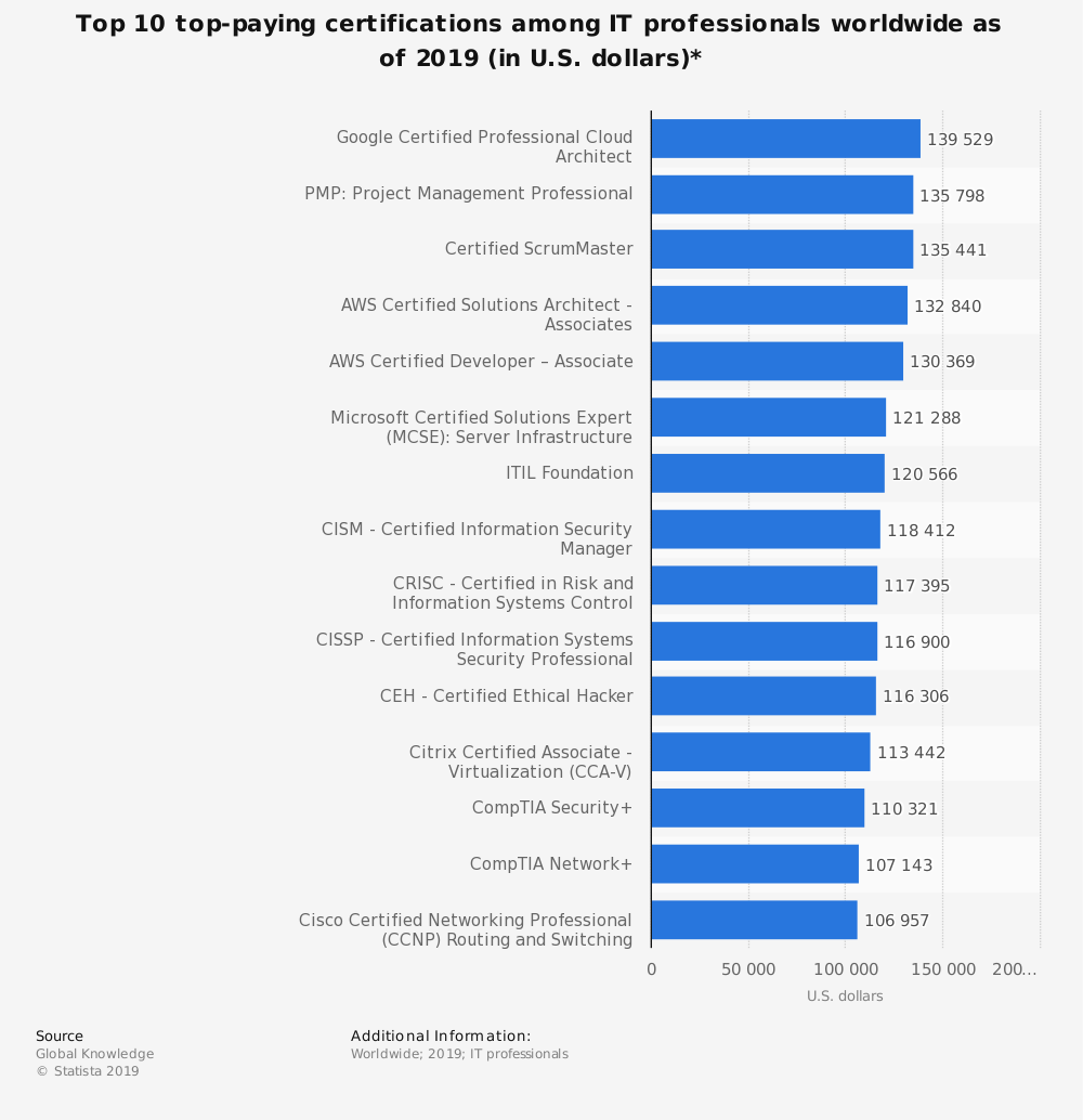 Top 10 top-paying certifications among IT professionals worldwide as of 2019 (in U.S. dollars)*
