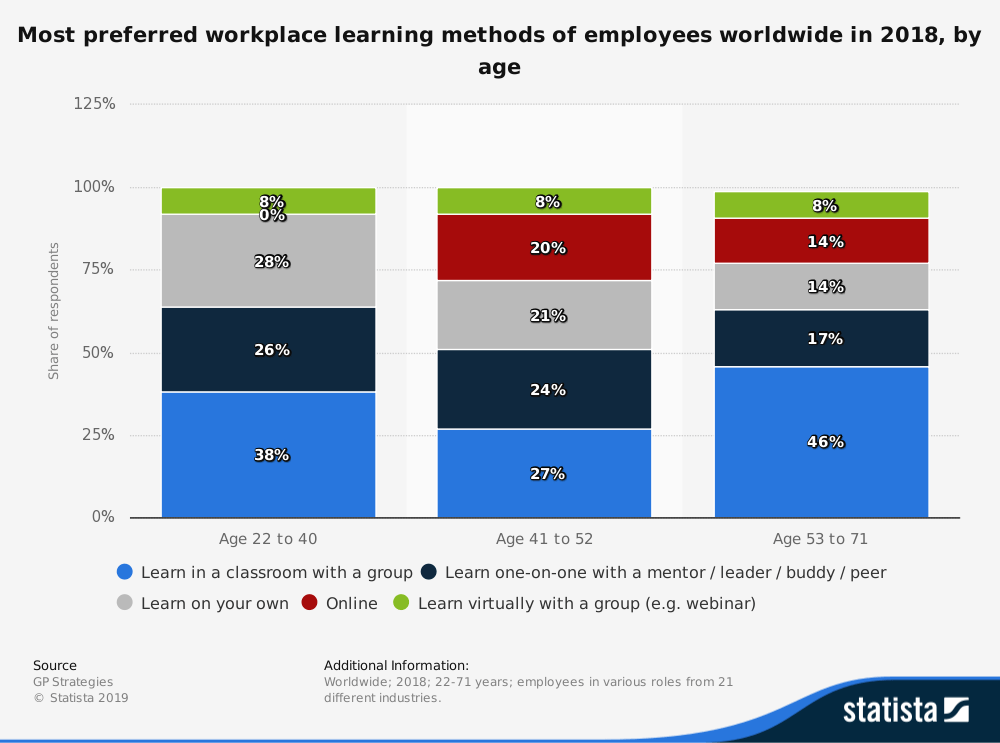 most-preferred-workplace-learning-methods-